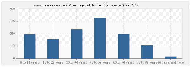Women age distribution of Lignan-sur-Orb in 2007