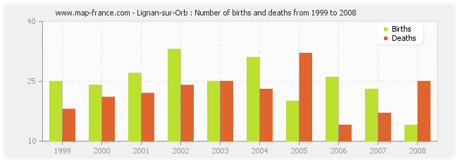 Lignan-sur-Orb : Number of births and deaths from 1999 to 2008