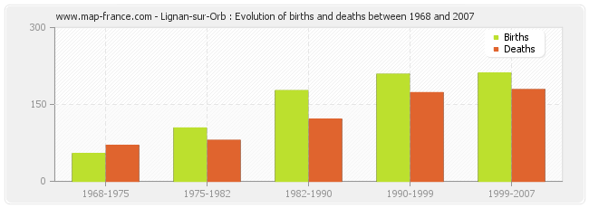 Lignan-sur-Orb : Evolution of births and deaths between 1968 and 2007