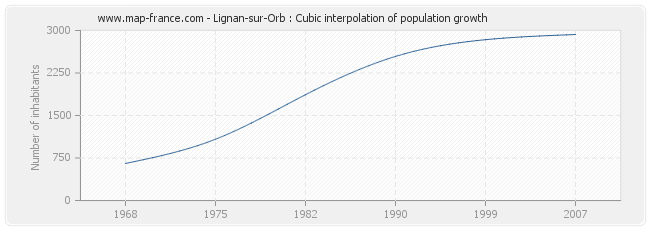 Lignan-sur-Orb : Cubic interpolation of population growth