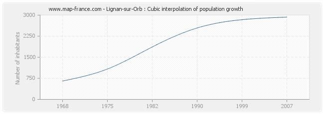 Lignan-sur-Orb : Cubic interpolation of population growth