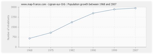 Population Lignan-sur-Orb