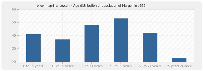 Age distribution of population of Margon in 1999