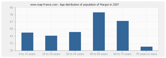 Age distribution of population of Margon in 2007