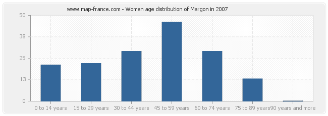 Women age distribution of Margon in 2007