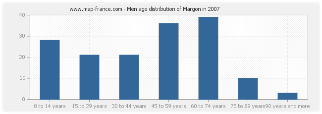 Men age distribution of Margon in 2007