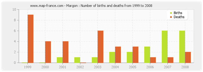 Margon : Number of births and deaths from 1999 to 2008