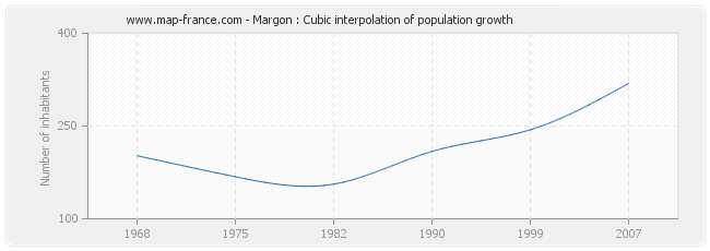 Margon : Cubic interpolation of population growth