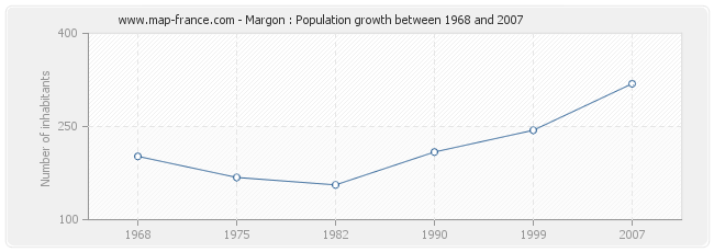Population Margon