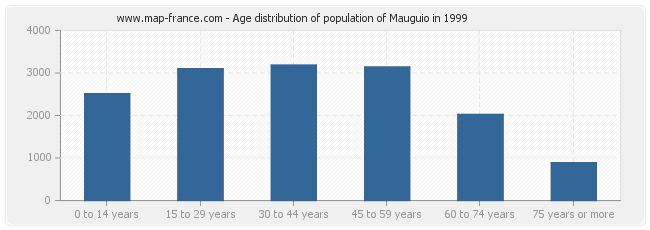 Age distribution of population of Mauguio in 1999