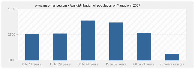 Age distribution of population of Mauguio in 2007