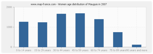 Women age distribution of Mauguio in 2007