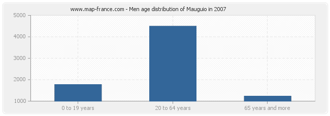 Men age distribution of Mauguio in 2007