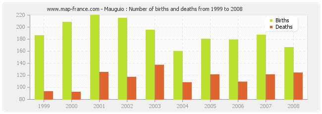 Mauguio : Number of births and deaths from 1999 to 2008