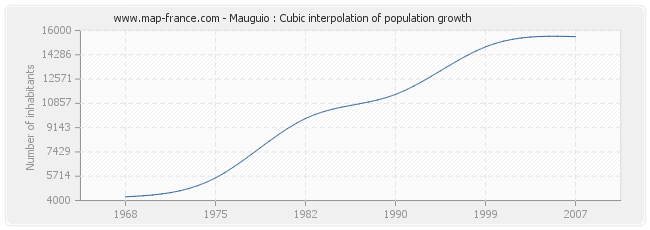 Mauguio : Cubic interpolation of population growth