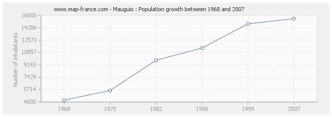 Population Mauguio