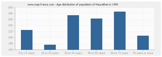 Age distribution of population of Maureilhan in 1999