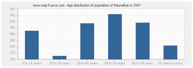 Age distribution of population of Maureilhan in 2007