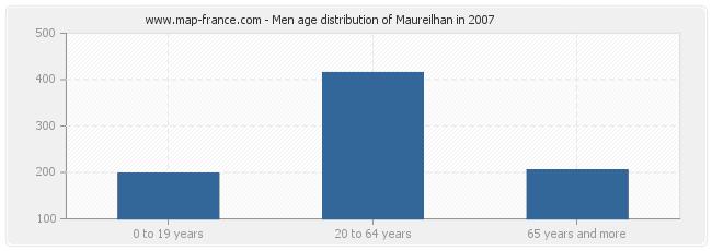 Men age distribution of Maureilhan in 2007