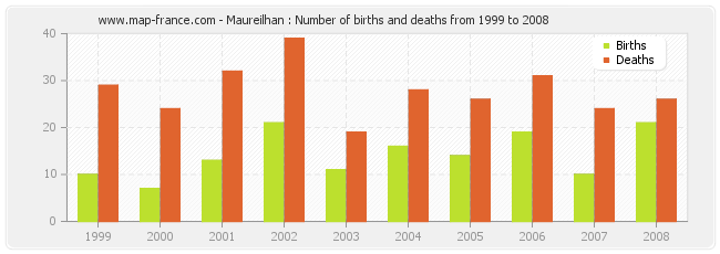 Maureilhan : Number of births and deaths from 1999 to 2008