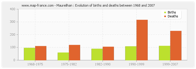 Maureilhan : Evolution of births and deaths between 1968 and 2007