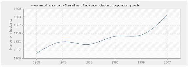 Maureilhan : Cubic interpolation of population growth
