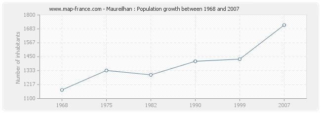 Population Maureilhan