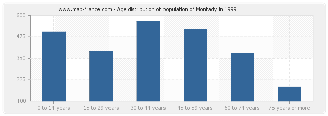Age distribution of population of Montady in 1999
