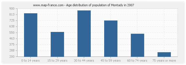 Age distribution of population of Montady in 2007