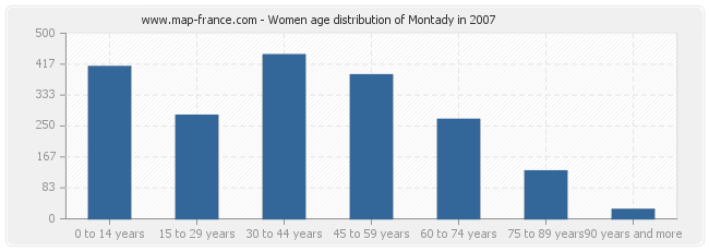 Women age distribution of Montady in 2007