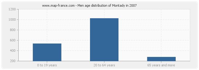 Men age distribution of Montady in 2007