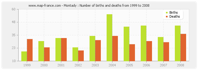 Montady : Number of births and deaths from 1999 to 2008