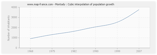 Montady : Cubic interpolation of population growth