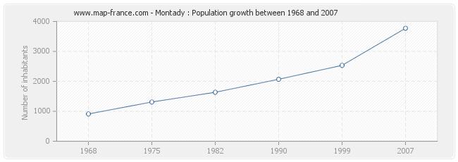 Population Montady