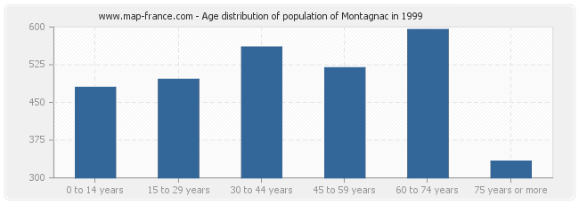 Age distribution of population of Montagnac in 1999