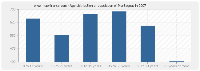Age distribution of population of Montagnac in 2007