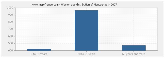 Women age distribution of Montagnac in 2007