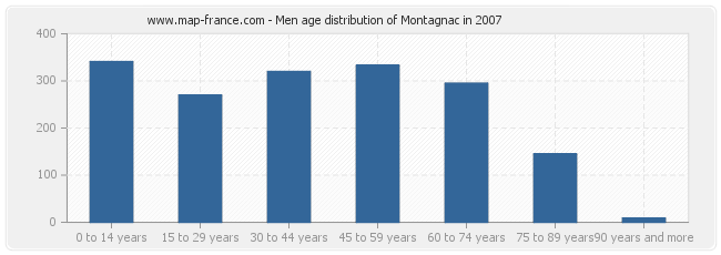Men age distribution of Montagnac in 2007