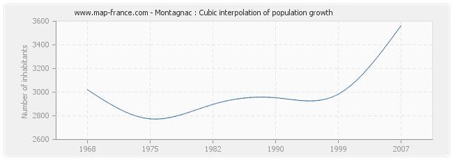Montagnac : Cubic interpolation of population growth