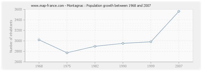 Population Montagnac