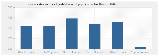 Age distribution of population of Montblanc in 1999
