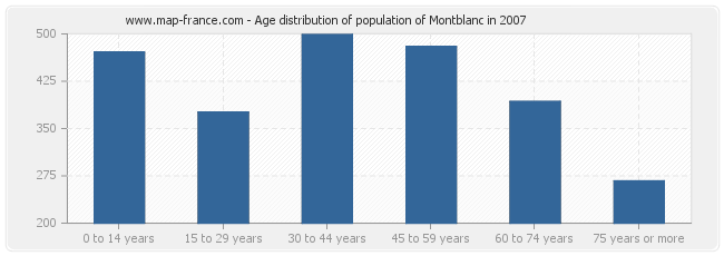 Age distribution of population of Montblanc in 2007