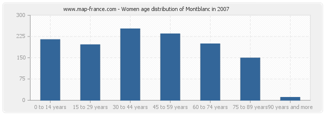 Women age distribution of Montblanc in 2007