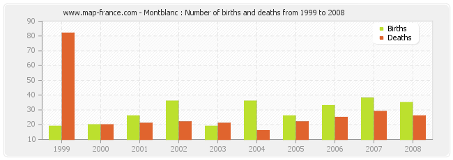 Montblanc : Number of births and deaths from 1999 to 2008