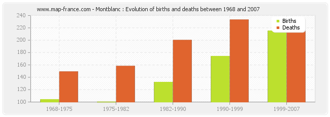 Montblanc : Evolution of births and deaths between 1968 and 2007