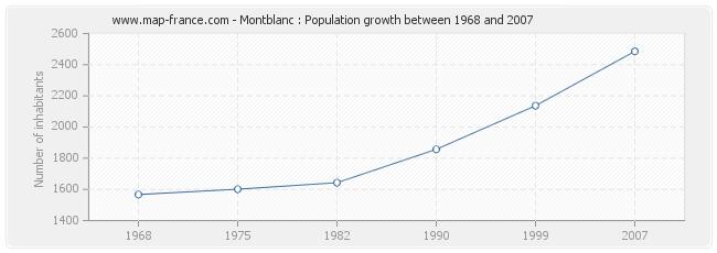 Population Montblanc