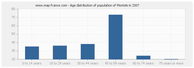 Age distribution of population of Montels in 2007