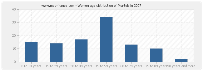 Women age distribution of Montels in 2007