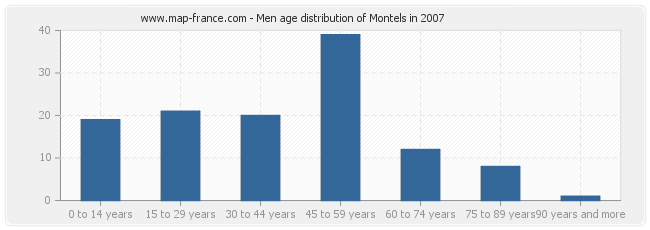 Men age distribution of Montels in 2007