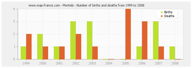 Montels : Number of births and deaths from 1999 to 2008